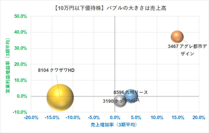 10万円以下で買える優待 成長率