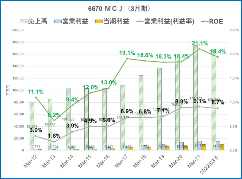 6670 MCJ 業績推移22.3