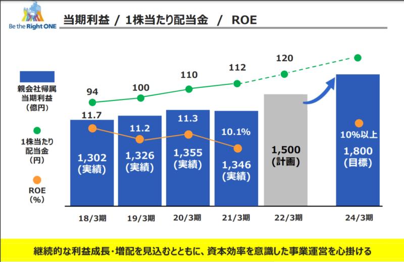 豊田通商 24年3月期中期経営計画 (1)