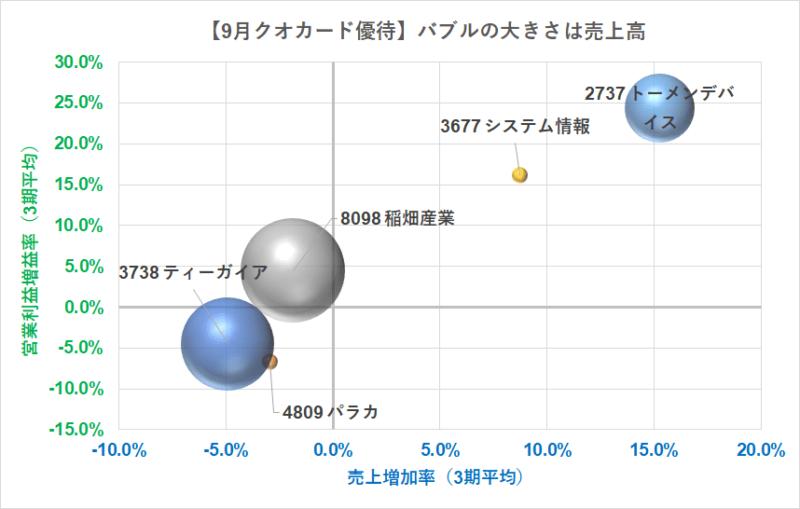 9月クオカード優待2000円分 バブルチャート CAGR