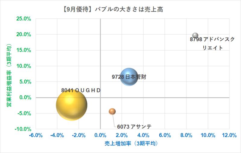 9月優待株 21.9.15時点 バブルチャート業績