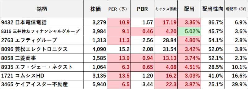 21.9.10現在 高配当株9月 (1)