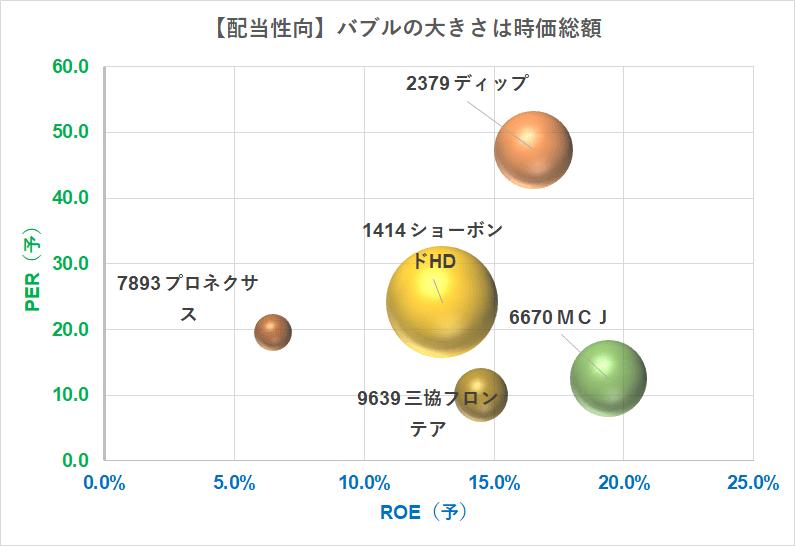 バブルチャート PER×ROE 配当性向