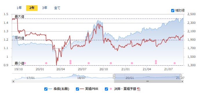 7185 ヒロセ通商 PBR マネックス証券
