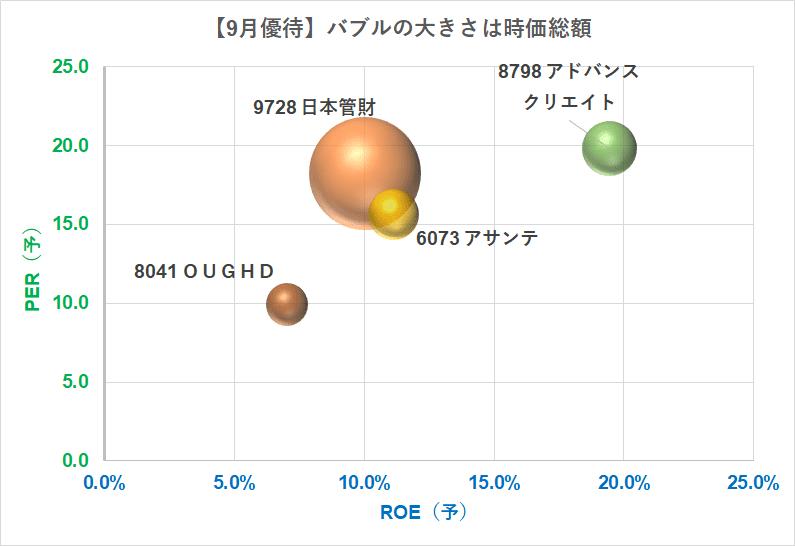 9月優待株 21.9.15時点 バブルチャート