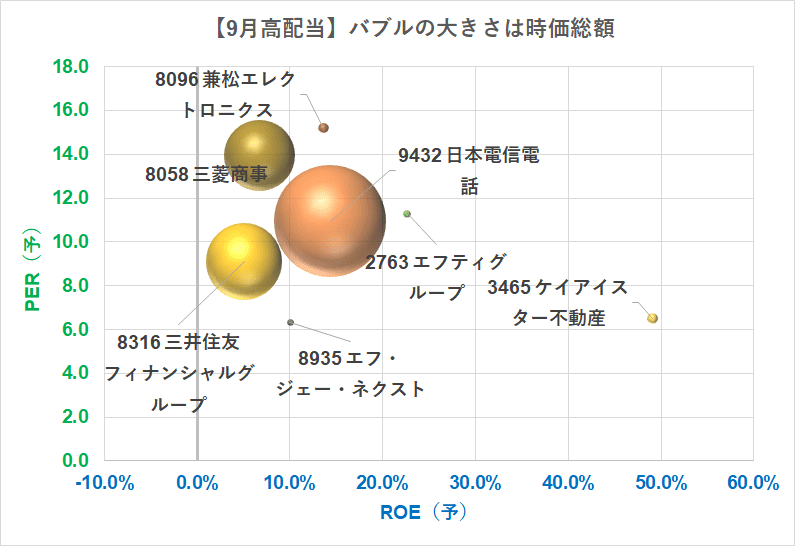 21.9.10現在 高配当株 バブルチャート
