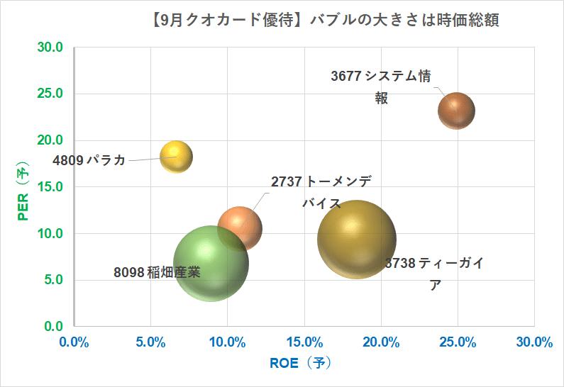 9月クオカード優待2000円分 バブルチャート